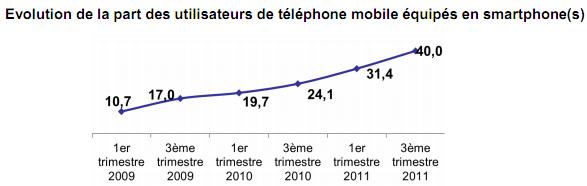 Image: 105813-smartphones-q3-2011-france.png