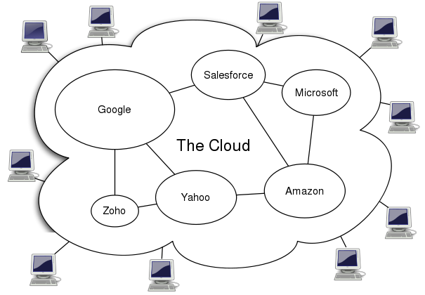 Image: 605px-cloud_computingsvg.png