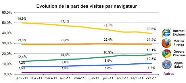 Image: navigateur-mediametrie-octobre-2011-france.png
