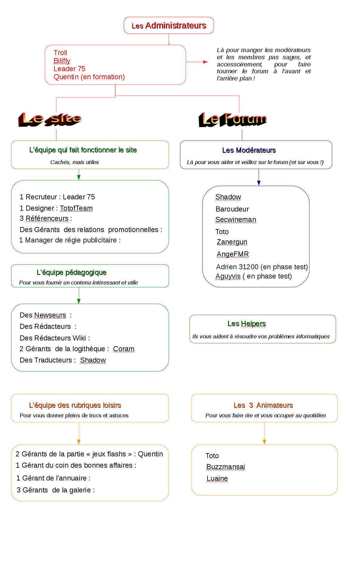 Image: organigramme_de_l_equipe234.png